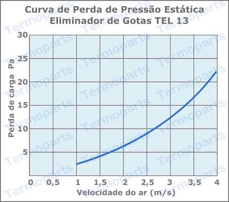 Curva de perda de carga do eliminador de gotas TEL 13