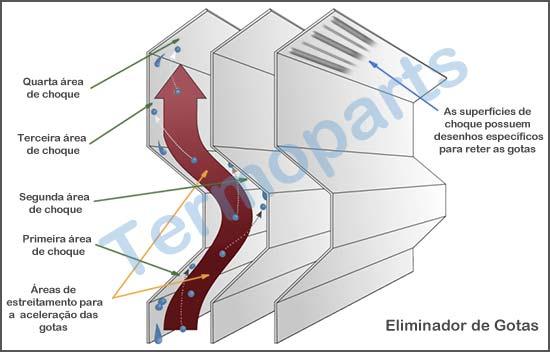 Funcionamento do eliminador de gotas para torre de resfriamento