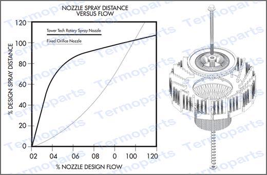 Curva de operação do bico aspersor para torre de resfriamento TBA 03