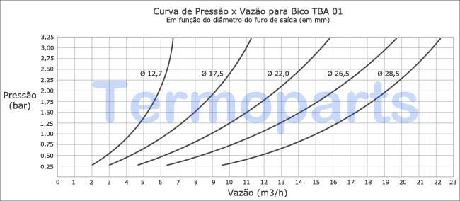 Curva-de-Trabalho-do-Bico-Aspersor-cachimbo-TBA-01-Termoparts